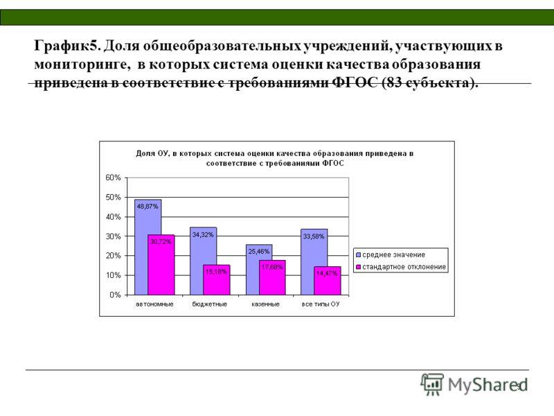 9 График5. Доля общеобразовательных учреждений, участвующих в мониторинге, в которых система оценки качества образования приведена в соответствие с требованиями ФГОС (83 субъекта).