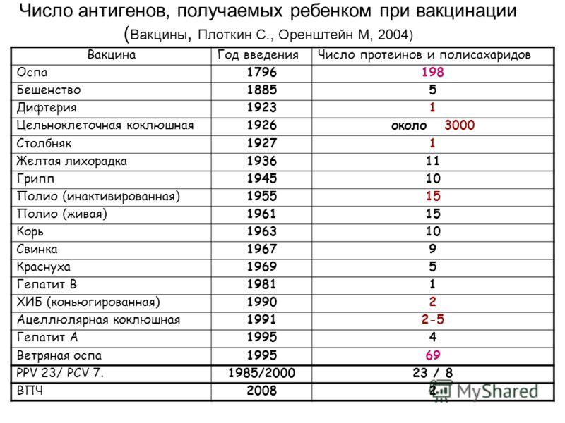 Число антигенов, получаемых ребенком при вакцинации ( Вакцины, Плоткин С., Оренштейн М, 2004) ВакцинаГод введенияЧисло протеинов и полисахаридов Оспа1796198 Бешенство18855 Дифтерия19231 Цельноклеточная коклюшная1926около 3000 Столбняк19271 Желтая лих