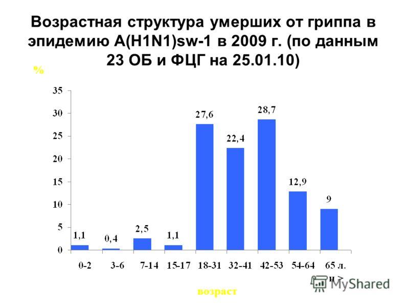 Возрастная структура умерших от гриппа в эпидемию A(H1N1)sw-1 в 2009 г. (по данным 23 ОБ и ФЦГ на 25.01.10) % возраст