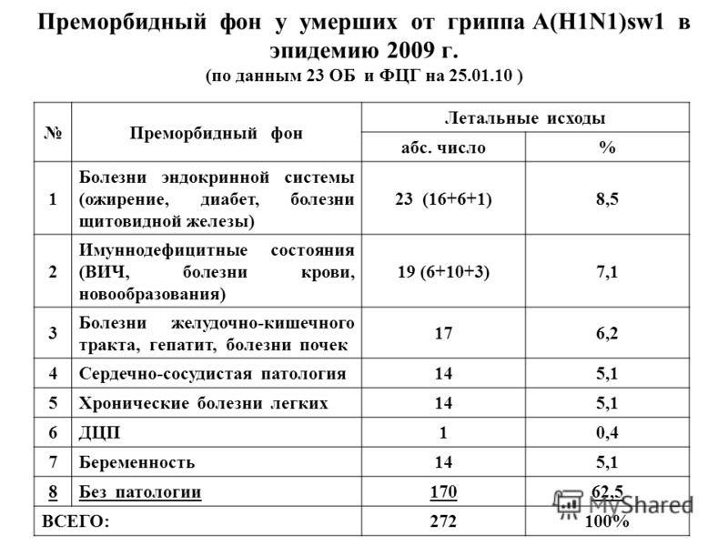 Преморбидный фон у умерших от гриппа A(H1N1)sw1 в эпидемию 2009 г. (по данным 23 ОБ и ФЦГ на 25.01.10 ) Преморбидный фон Летальные исходы абс. число % 1 Болезни эндокринной системы (ожирение, диабет, болезни щитовидной железы) 23 (16+6+1)8,5 2 Имунно