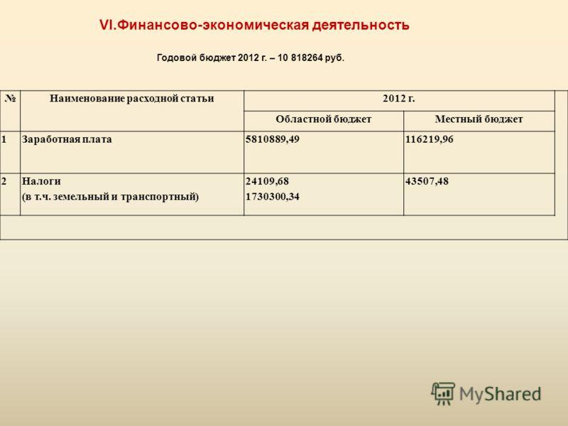 Наименование расходной статьи2012 г. Областной бюджетМестный бюджет 1Заработная плата5810889,49116219,96 2 Налоги (в т.ч. земельный и транспортный) 24109,68 1730300,34 43507,48 VI.Финансово-экономическая деятельность Годовой бюджет 2012 г. – 10 81826