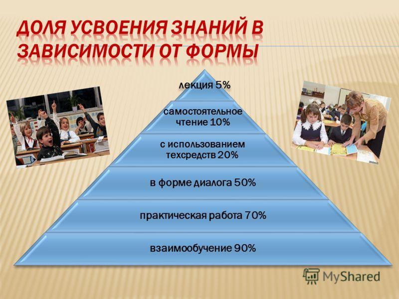 лекция 5% самостоятельное чтение 10% с использованием техсредств 20% в форме диалога 50% практическая работа 70% взаимообучение 90%
