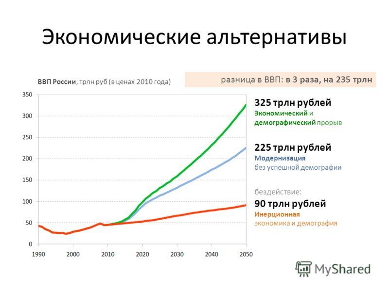 Экономические альтернативы бездействие: 90 трлн рублей Инерционная экономика и демография ВВП России, трлн руб (в ценах 2010 года) 325 трлн рублей Экономический и демографический прорыв разница в ВВП: в 3 раза, на 235 трлн 225 трлн рублей Модернизаци