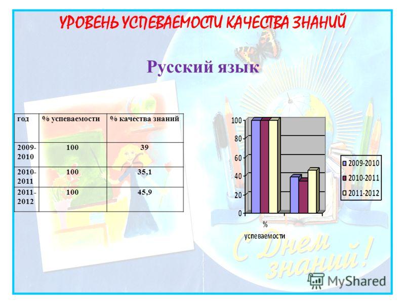 УРОВЕНЬ УСПЕВАЕМОСТИ КАЧЕСТВА ЗНАНИЙ Русский язык год% успеваемости% качества знаний 2009- 2010 10039 2010- 2011 10035,1 2011- 2012 10045,9