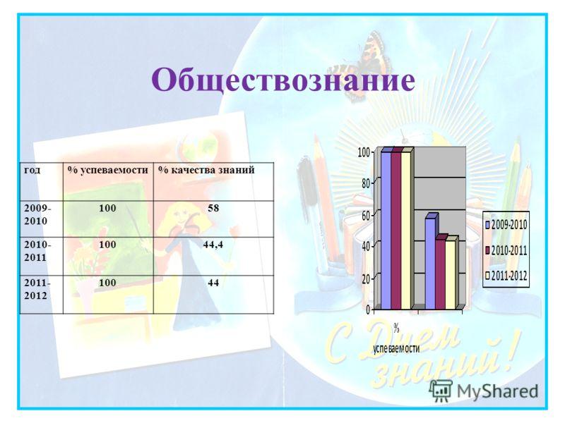 Обществознание год% успеваемости% качества знаний 2009- 2010 10058 2010- 2011 10044,4 2011- 2012 10044