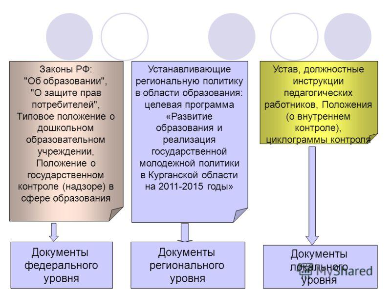 Законы РФ: