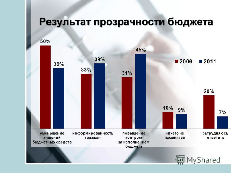 Результат прозрачности бюджета