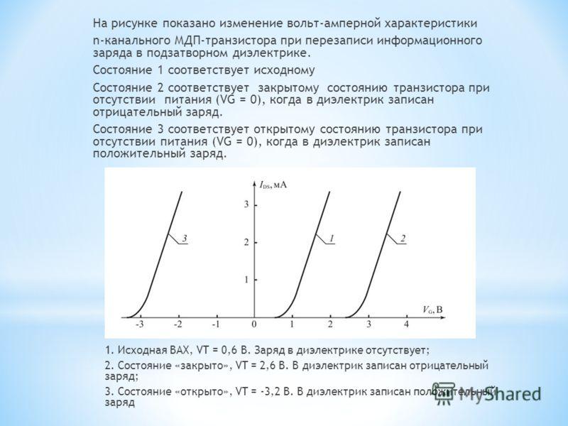 На рисунке показано изменение вольт-амперной характеристики n-канального МДП-транзистора при перезаписи информационного заряда в подзатворном диэлектрике. Состояние 1 соответствует исходному Состояние 2 соответствует закрытому состоянию транзистора п