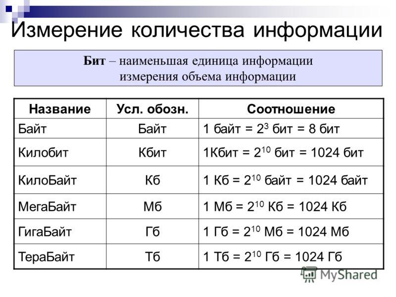 Измерение количества информации Бит – наименьшая единица информации измерения объема информации НазваниеУсл. обозн.Соотношение Байт 1 байт = 2 3 бит = 8 бит КилобитКбит1Кбит = 2 10 бит = 1024 бит КилоБайтКб1 Кб = 2 10 байт = 1024 байт МегаБайтМб1 Мб