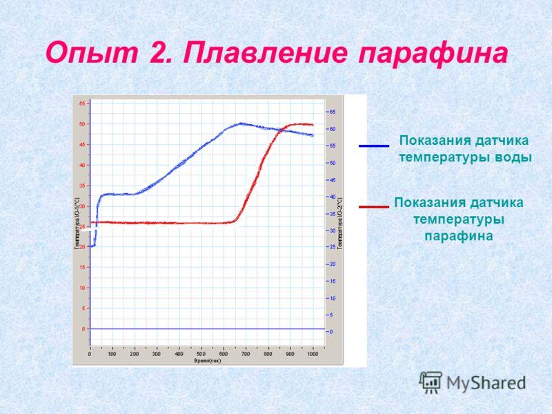 Опыт 2. Плавление парафина Показания датчика температуры воды Показания датчика температуры парафина