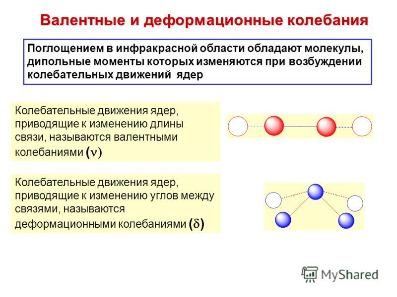 Валентные и деформационные колебания Поглощением в инфракрасной области обладают молекулы, дипольные моменты которых изменяются при возбуждении колебательных движений ядер Колебательные движения ядер, приводящие к изменению длины связи, называются ва