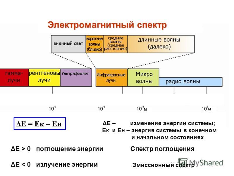ΔЕ = Ек – Ен ΔЕ – изменение энергии системы; Ек и Ен – энергия системы в конечном и начальном состояниях ΔЕ > 0 поглощение энергии ΔЕ < 0 излучение энергии Спектр поглощения Эмиссионный спектр Электромагнитный спектр