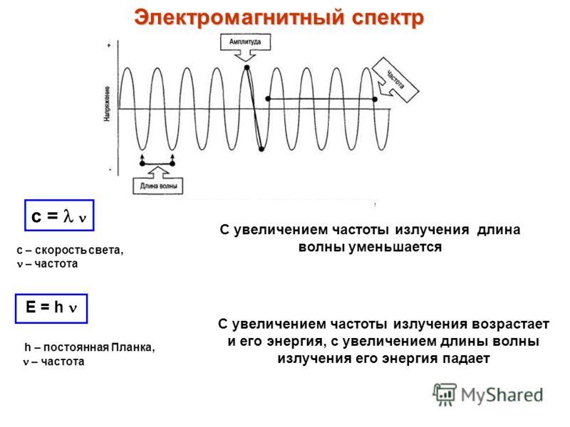 Е = h h – постоянная Планка, – частота С увеличением частоты излучения возрастает и его энергия, с увеличением длины волны излучения его энергия падает с = с – скорость света, – частота Электромагнитный спектр С увеличением частоты излучения длина во