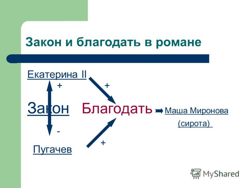 Закон и благодать в романе Екатерина II Закон Закон Благодать Маша Миронова (сирота) Маша Миронова (сирота) Пугачев ++ - +