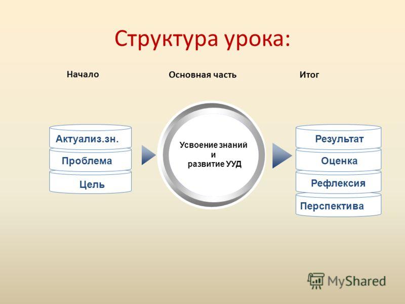 Перспектива Структура урока: Усвоение знаний и развитие УУД Актуализ.зн. Проблема Цель Результат Оценка Рефлексия Начало Основная частьИтог