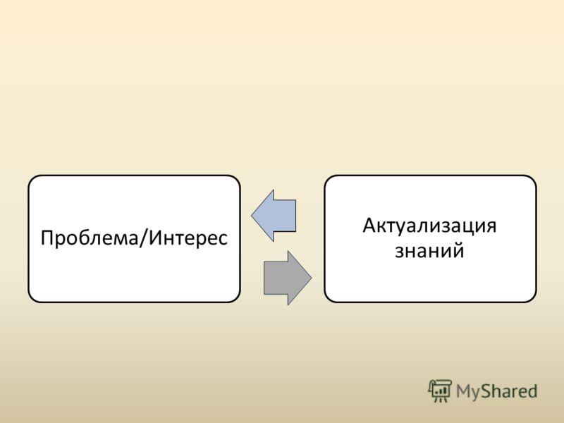Проблема/Интерес Актуализация знаний