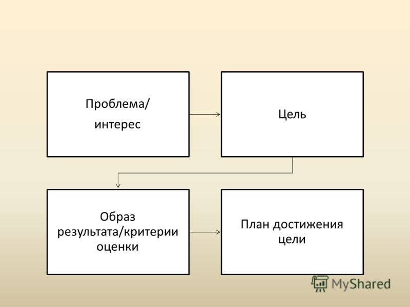 Проблема/ интерес Цель Образ результата/критерии оценки План достижения цели