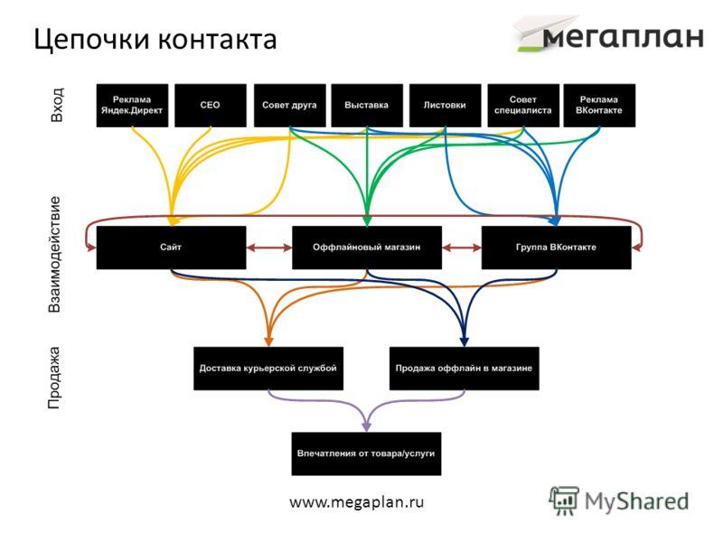 Цепочки контакта www.megaplan.ru