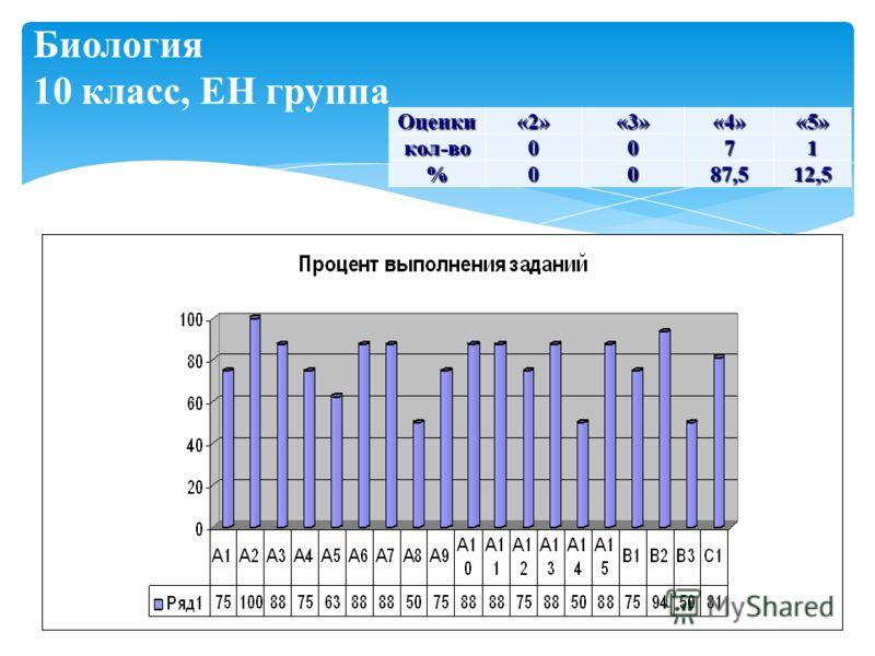 Биология 10 класс, ЕН группа Оценки«2»«3»«4»«5»кол-во 0071 %0087,512,5