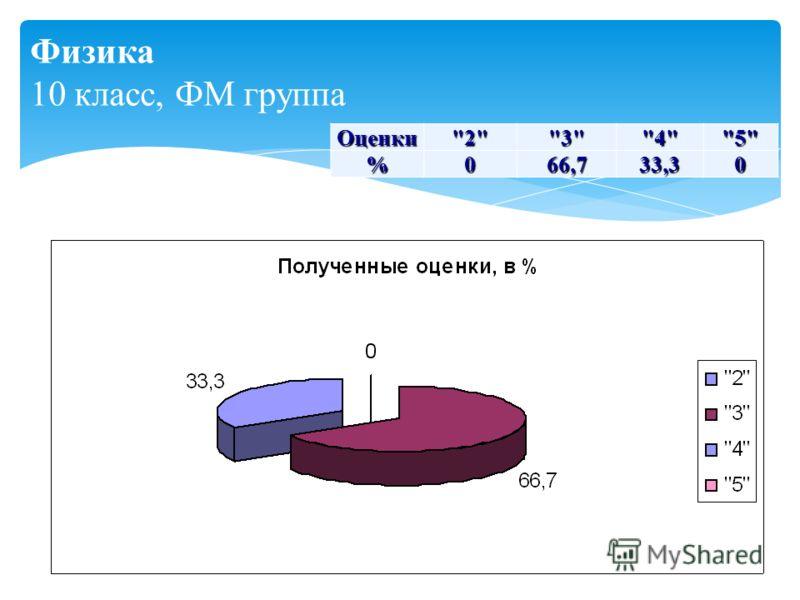 Физика 10 класс, ФМ группа Оценки2345%066,733,30