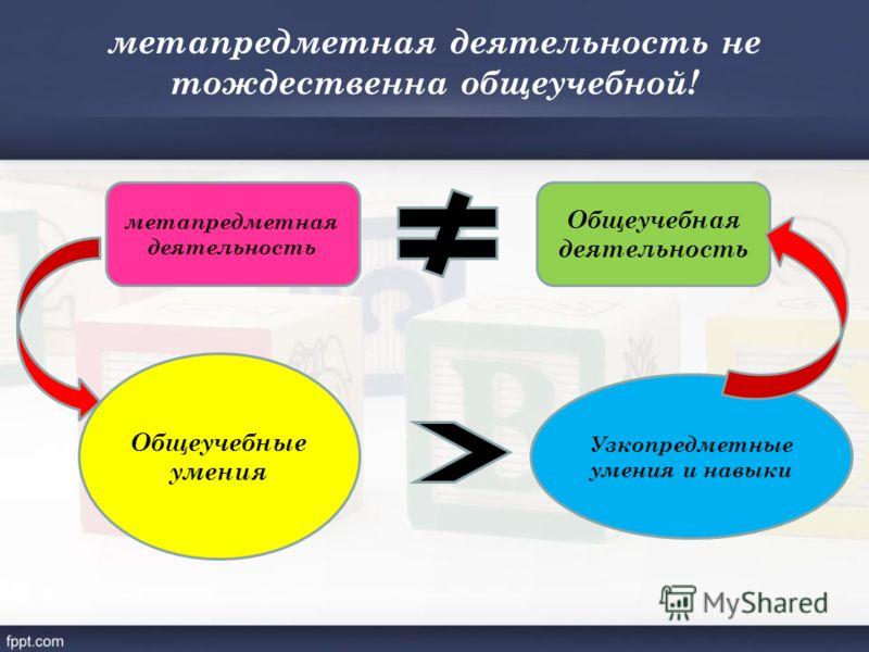 метапредметная деятельность не тождественна общеучебной! метапредметная деятельность Общеучебная деятельность Общеучебные умения Узкопредметные умения и навыки