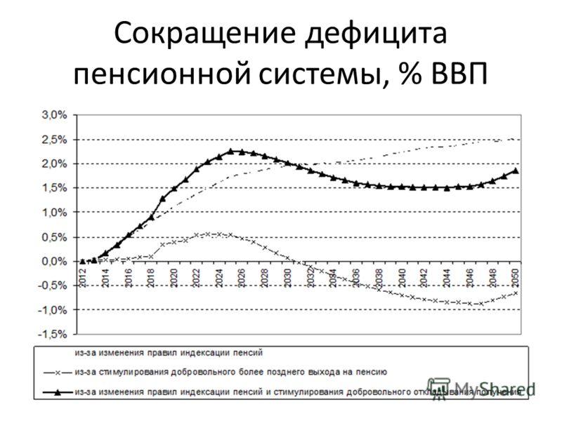 Сокращение дефицита пенсионной системы, % ВВП