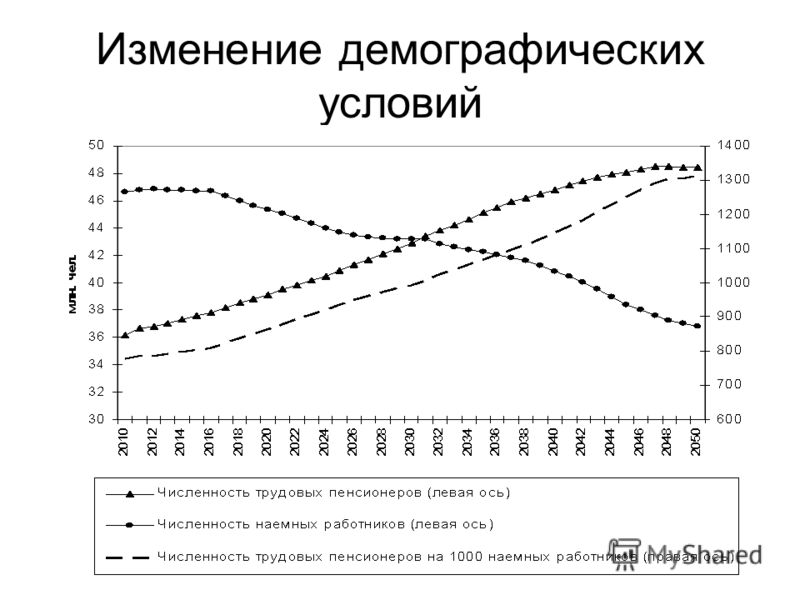 Изменение демографических условий