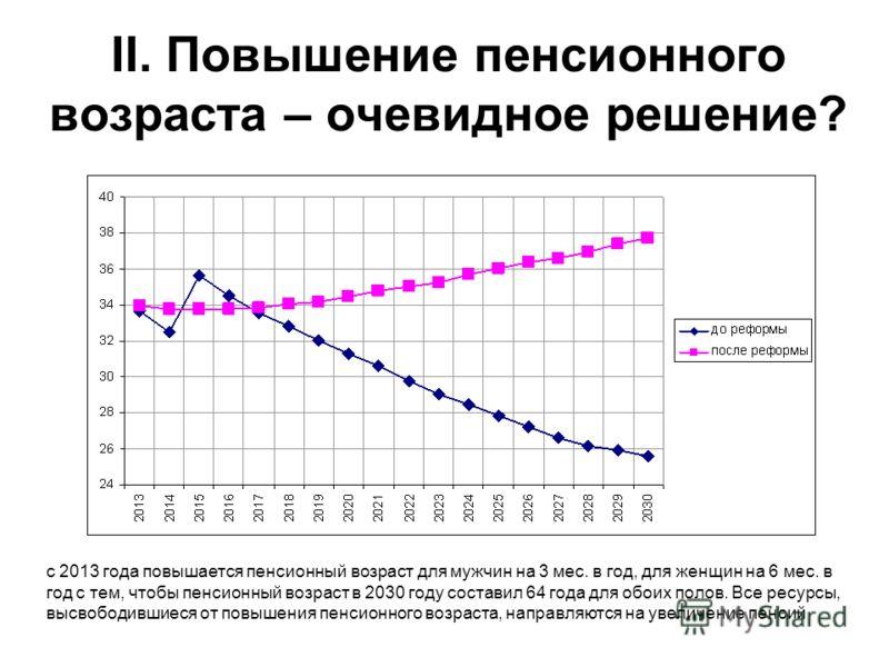 II. Повышение пенсионного возраста – очевидное решение? с 2013 года повышается пенсионный возраст для мужчин на 3 мес. в год, для женщин на 6 мес. в год с тем, чтобы пенсионный возраст в 2030 году составил 64 года для обоих полов. Все ресурсы, высвоб