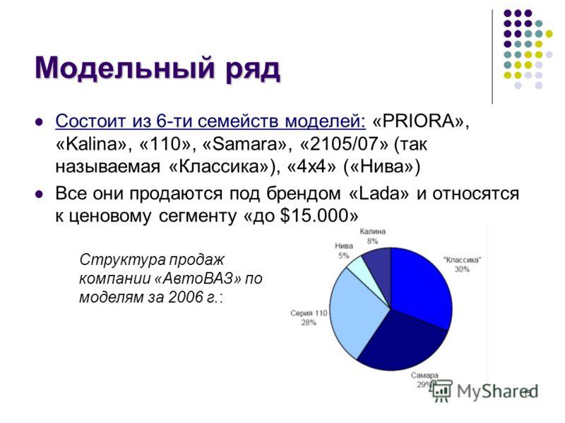 15 Модельный ряд Состоит из 6-ти семейств моделей: «PRIORA», «Kalina», «110», «Samara», «2105/07» (так называемая «Классика»), «4x4» («Нива») Все они продаются под брендом «Lada» и относятся к ценовому сегменту «до $15.000» Структура продаж компании