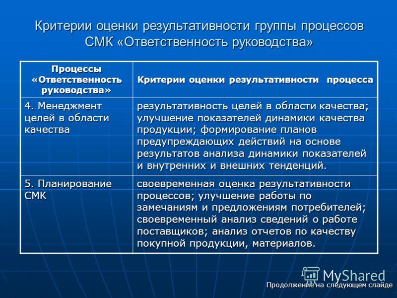 Критерии оценки результативности группы процессов СМК «Ответственность руководства» Процессы «Ответственность руководства» Критерии оценки результативности процесса 4. Менеджмент целей в области качества результативность целей в области качества; улу