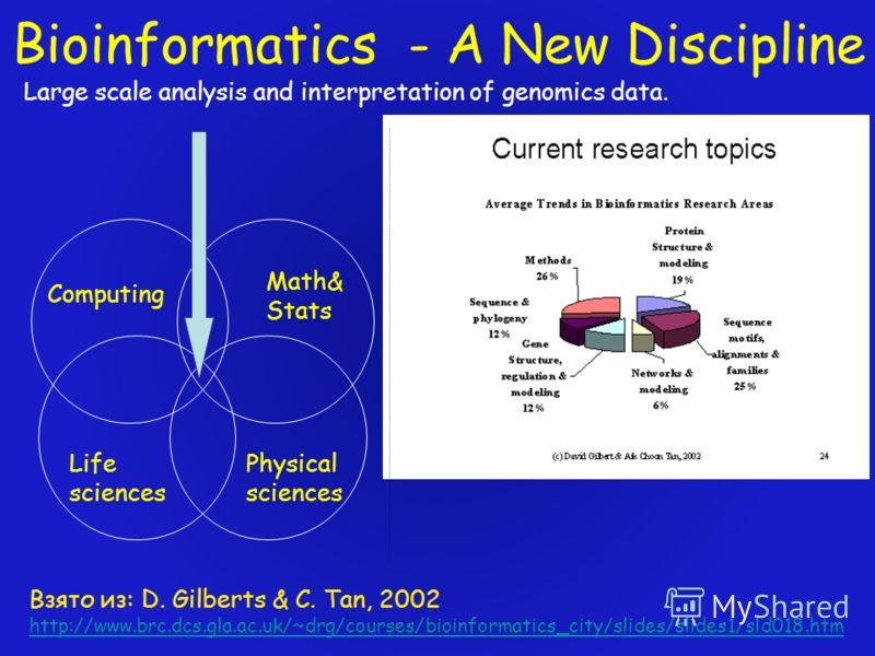 Bioinformatics - A New Discipline Взято из: D. Gilberts & C. Tan, 2002 http://www.brc.dcs.gla.ac.uk/~drg/courses/bioinformatics_city/slides/slides1/sld018.htm Large scale analysis and interpretation of genomics data. Computing Math& Stats Life scienc