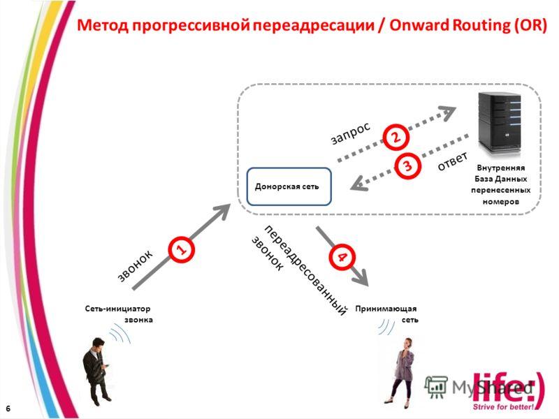 6 Донорская сеть Сеть-инициатор звонка Метод прогрессивной переадресации / Onward Routing (OR) Внутренняя База Данных перенесенных номеров 1 2 3 4 запрос ответ звонок переадресованный звонок Принимающая сеть