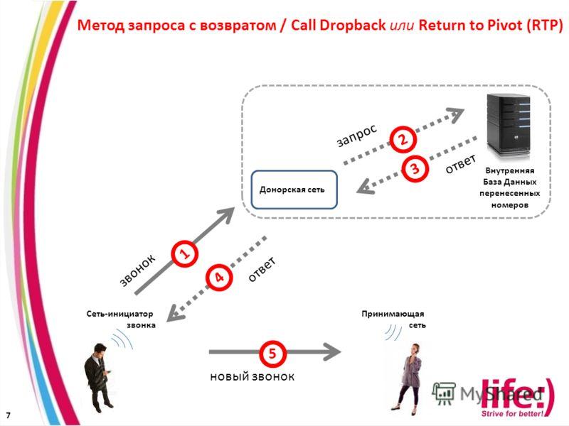 7 Принимающая сеть Донорская сеть Сеть-инициатор звонка Метод запроса с возвратом / Call Dropback или Return to Pivot (RTP) Внутренняя База Данных перенесенных номеров 1 2 3 4 запрос ответ звонок новый звонок ответ 5