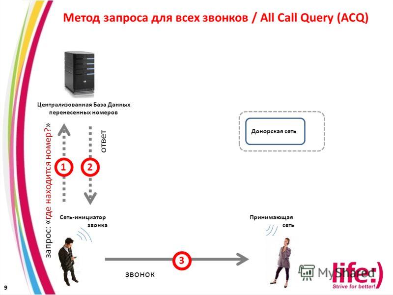 9 Принимающая сеть Донорская сеть Централизованная База Данных перенесенных номеров Сеть-инициатор звонка Метод запроса для всех звонков / All Call Query (ACQ) 1 запрос: «где находится номер?» звонок ответ 3 2