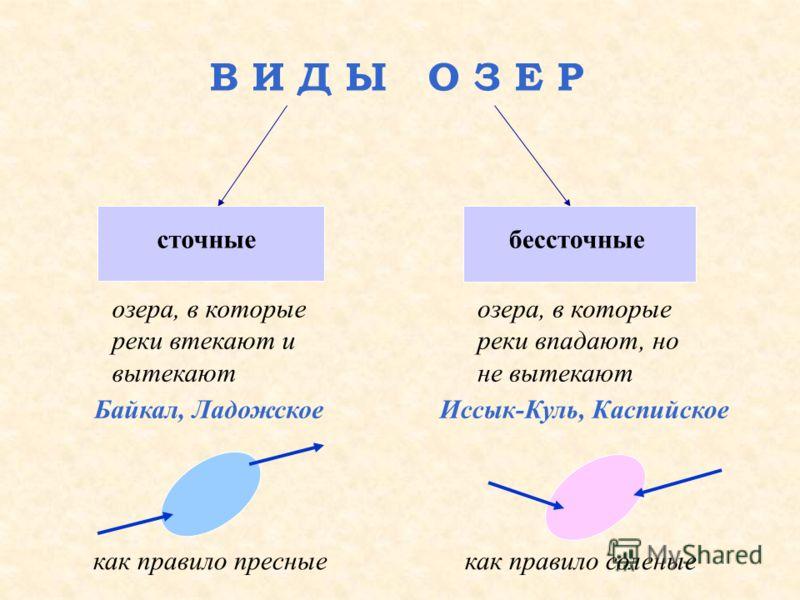 (ВОДОХРАНИЛИЩА) искусственный водоем, создаваемый для накопления и последующего использования воды Иваньковское водохранилище