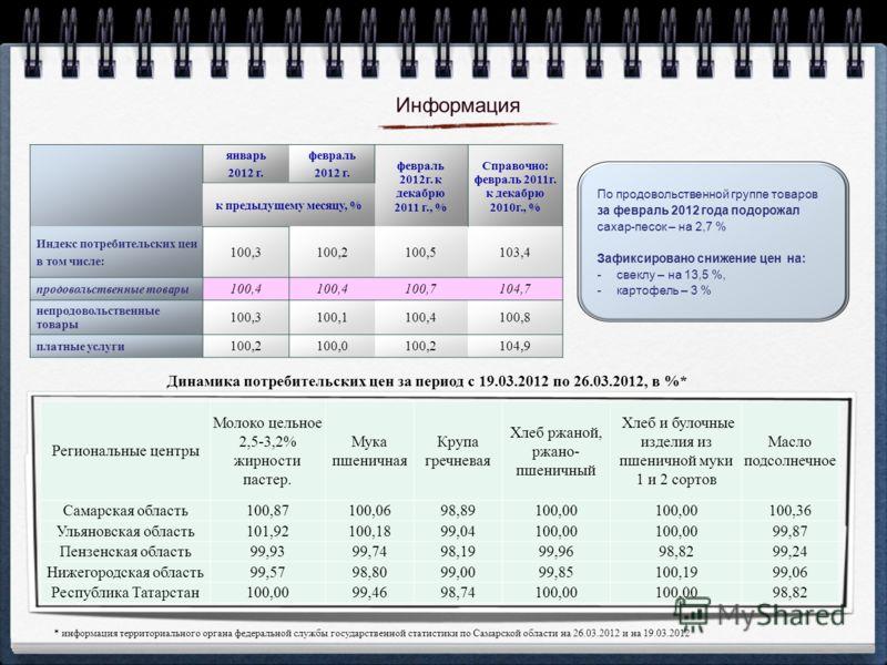 январь 2012 г. февраль 2012 г. февраль 2012г. к декабрю 2011 г., % Справочно: февраль 2011г. к декабрю 2010г., % к предыдущему месяцу, % Индекс потребительских цен в том числе: 100,3100,2100,5103,4 продовольственные товары 100,4 100,7104,7 непродовол
