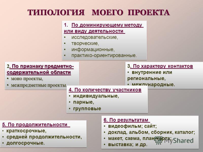 ТИПОЛОГИЯ МОЕГО ПРОЕКТА 1.По доминирующему методу или виду деятельности исследовательские, творческие, информационные, практико-ориентированные. 1.По доминирующему методу или виду деятельности исследовательские, творческие, информационные, практико-о