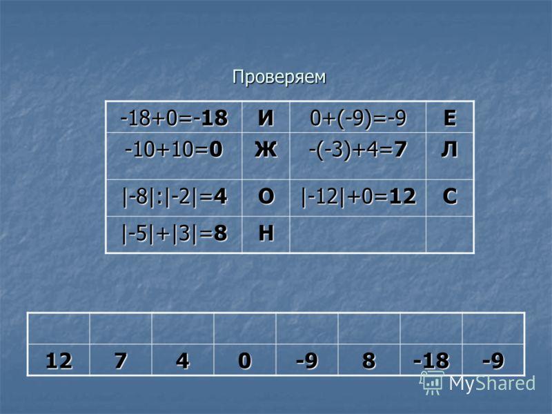 Проверяем Проверяем -18+0=-18 И0+(-9)=-9Е -10+10=0 Ж -(-3)+4=7 Л |-8|:|-2|=4 О |-12|+0=12 C |-5|+|3|=8 Н 12740-98-18-9