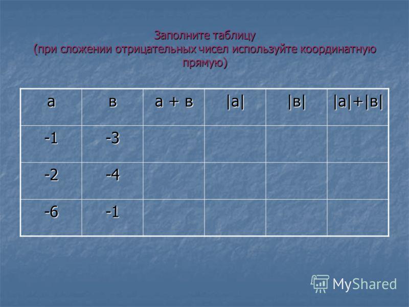 Заполните таблицу (при сложении отрицательных чисел используйте координатную прямую) ав а + в |а||а||а||а| |в||в||в||в| |а|+|в||а|+|в||а|+|в||а|+|в|-3 -2-4 -6
