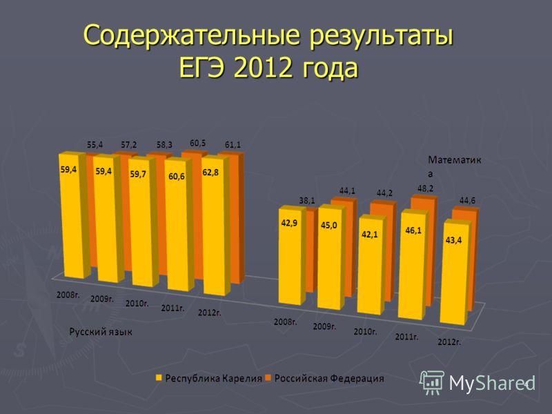 4 Содержательные результаты ЕГЭ 2012 года