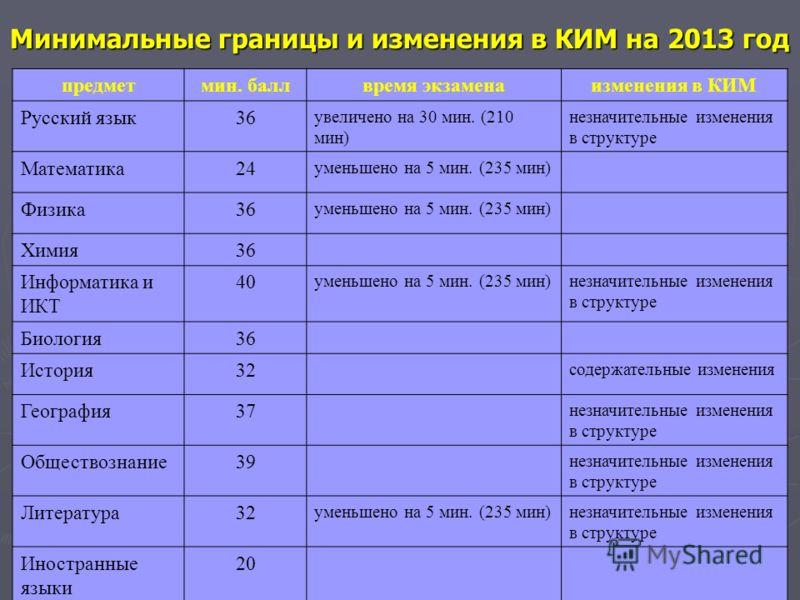 7 Минимальные границы и изменения в КИМ на 2013 год предметмин. баллвремя экзаменаизменения в КИМ Русский язык36 увеличено на 30 мин. (210 мин) незначительные изменения в структуре Математика24 уменьшено на 5 мин. (235 мин) Физика36 уменьшено на 5 ми