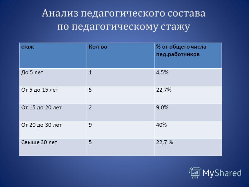 Анализ педагогического состава по педагогическому стажу стажКол-во% от общего числа пед.работников До 5 лет14,5% От 5 до 15 лет522,7% От 15 до 20 лет29,0% От 20 до 30 лет940% Свыше 30 лет522,7 %