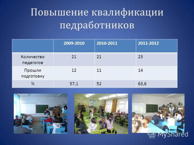 Повышение квалификации педработников 2009-20102010-20112011-2012 Количество педагогов 21 23 Прошли подготовку 121114 %57,15263,6