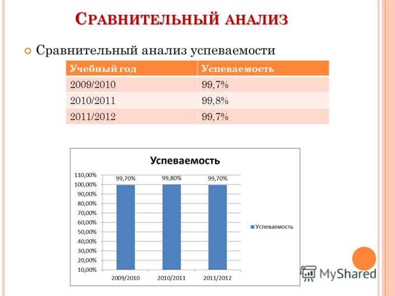 С РАВНИТЕЛЬНЫЙ АНАЛИЗ Сравнительный анализ успеваемости Учебный годУспеваемость 2009/201099,7% 2010/201199,8% 2011/201299,7%