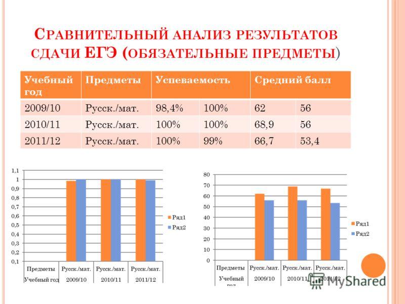 С РАВНИТЕЛЬНЫЙ АНАЛИЗ РЕЗУЛЬТАТОВ СДАЧИ ЕГЭ ( ОБЯЗАТЕЛЬНЫЕ ПРЕДМЕТЫ ) Учебный год ПредметыУспеваемостьСредний балл 2009/10Русск./мат.98,4%100%6256 2010/11Русск./мат.100% 68,956 2011/12Русск./мат.100%99%66,753,4