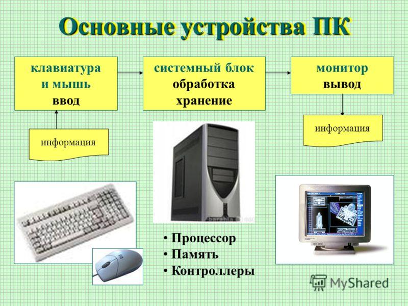 Основные устройства ПК клавиатура и мышь ввод системный блок обработка хранение монитор вывод Процессор Память Контроллеры информация