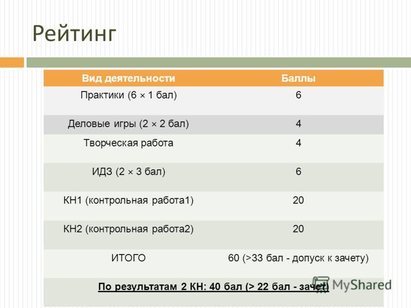 Рейтинг Вид деятельностиБаллы Практики (6 1 бал) 6 Деловые игры (2 2 бал) 4 Творческая работа4 ИДЗ (2 3 бал) 6 КН1 (контрольная работа1)20 КН2 (контрольная работа2)20 ИТОГО60 (>33 бал - допуск к зачету) По результатам 2 КН: 40 бал (> 22 бал - зачет)