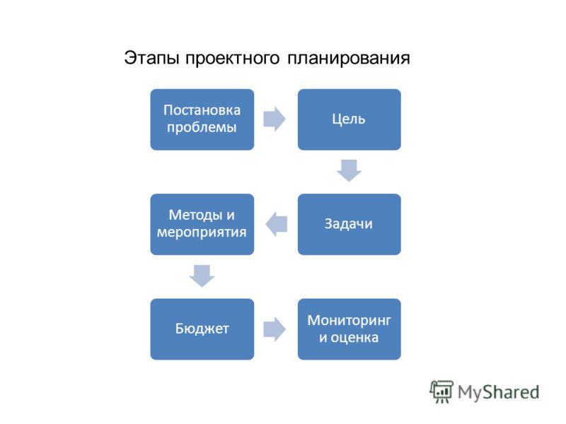 Постановка проблемы ЦельЗадачи Методы и мероприятия Бюджет Мониторинг и оценка Этапы проектного планирования
