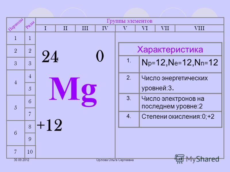 05.07.2012Орлова Ольга Сергеевна