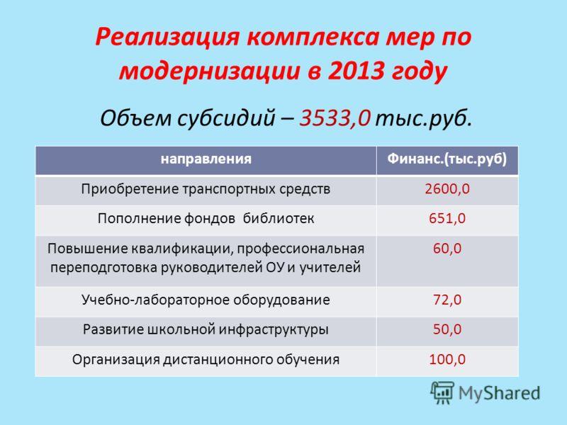 Реализация комплекса мер по модернизации в 2013 году Объем субсидий – 3533,0 тыс.руб. направленияФинанс.(тыс.руб) Приобретение транспортных средств2600,0 Пополнение фондов библиотек651,0 Повышение квалификации, профессиональная переподготовка руковод